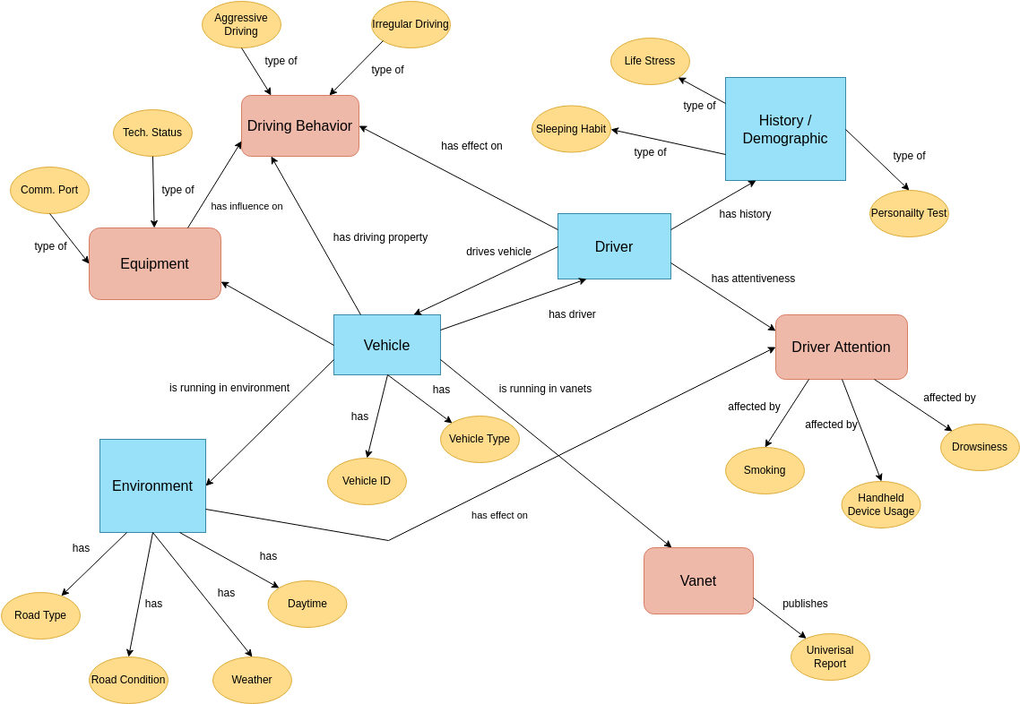 Interrelationship Diagram template: Driving Interrelationship Diagram (Created by Diagrams's Interrelationship Diagram maker)