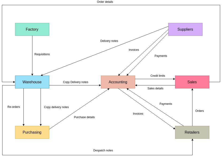 Information Flow Diagram template: Warehouse Information Flow (Created by Diagrams's Information Flow Diagram maker)