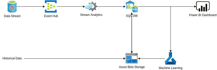 Azure Architecture Diagram template: Customer Churn Prediction (Created by Diagrams's Azure Architecture Diagram maker)