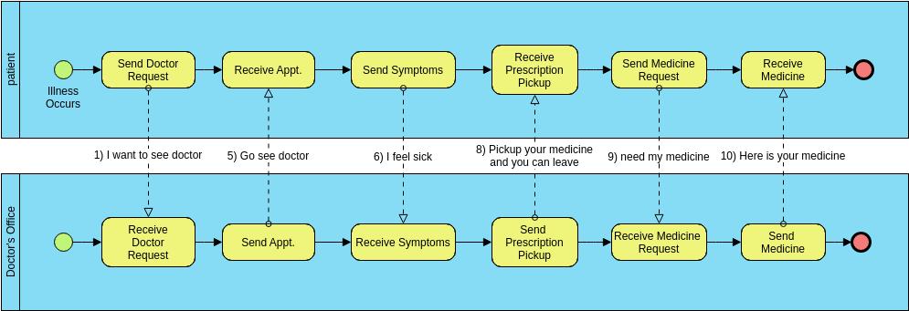 Business Process Diagram template: Patient Business Process (Created by Diagrams's Business Process Diagram maker)