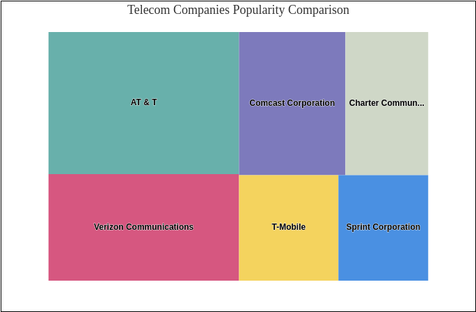 Telecom Companies Popularity Comparison (Tree Map Example)