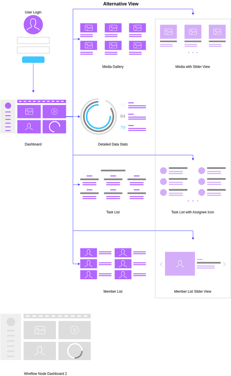 Dashboard Layout (User Flow (Website) Example)