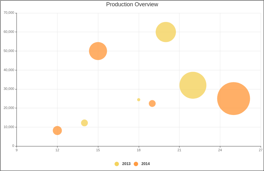 Production Overview (Bubble Chart Example)