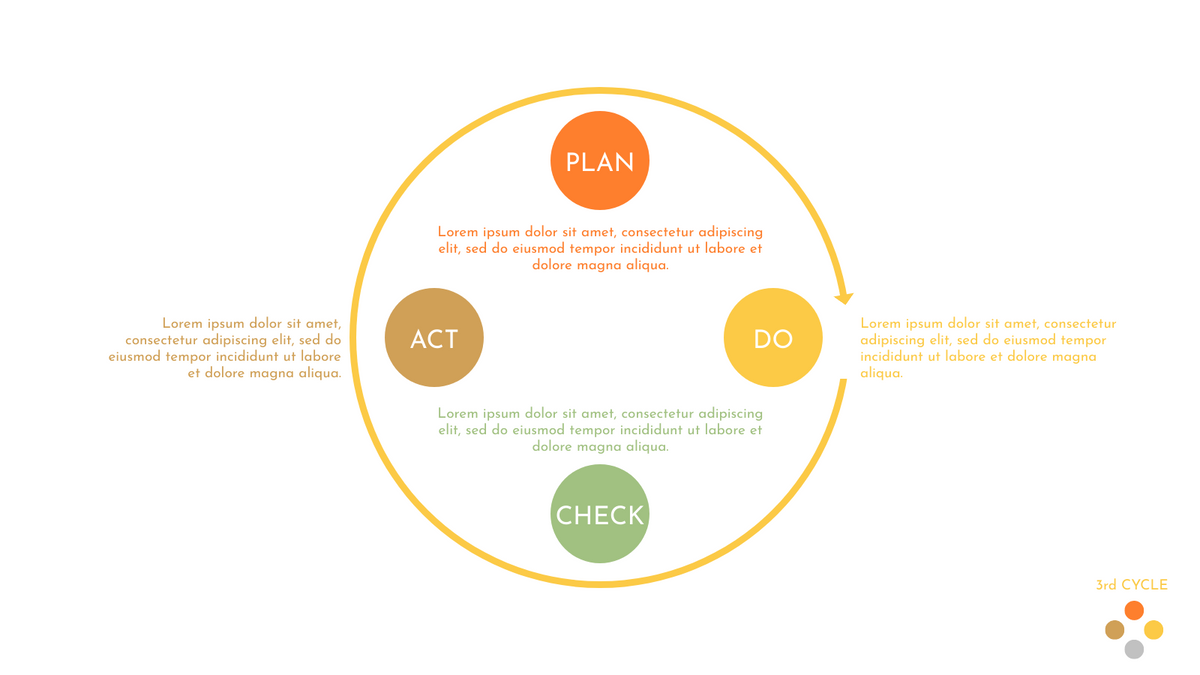 PDCA Model template: PDCA Cycle for Problem Solving (Created by InfoART's PDCA Model marker)