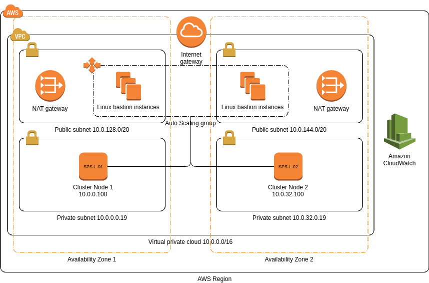 SIOS Protection Suite for Linux (AWS Architecture Diagram Example)