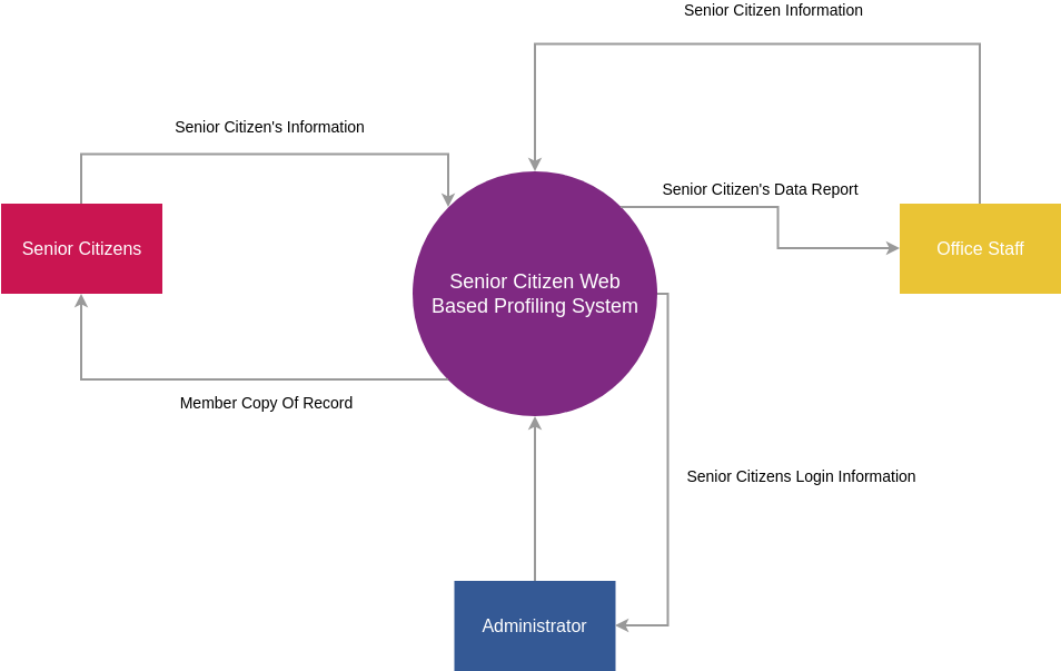 Profiling System Context Diagram (System Context Diagram Example)