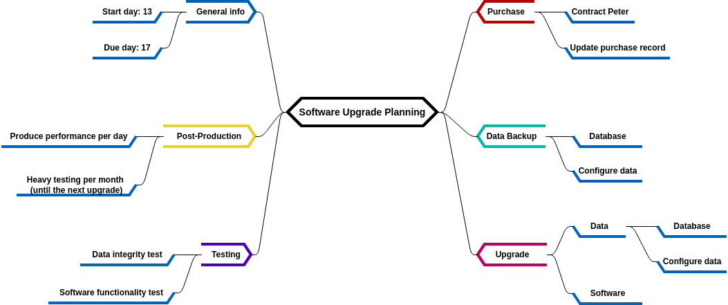 Mind Map Diagram template: Software Upgrade Planning (Created by Diagrams's Mind Map Diagram maker)