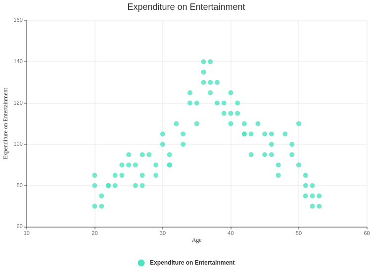 Age vs Expenditure on Entertainment (Scatter Chart Example)