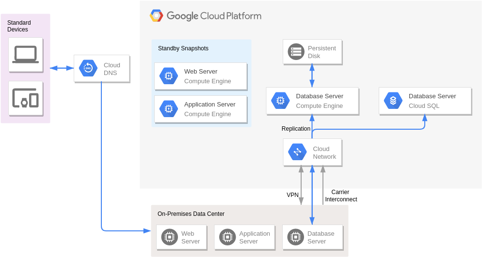 Disaster Recovery with Application Replication (GoogleCloudPlatformDiagram Example)