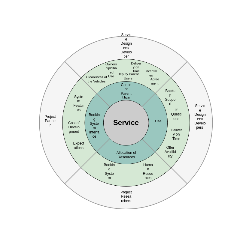 Service Stakeholder Circle Map (Circle Map Example)