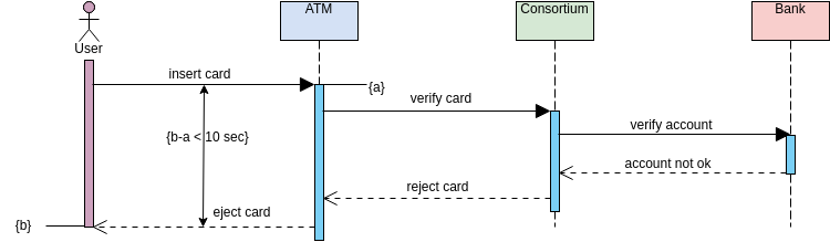 Sequence Diagram template: Simple ATM (Created by Diagrams's Sequence Diagram maker)
