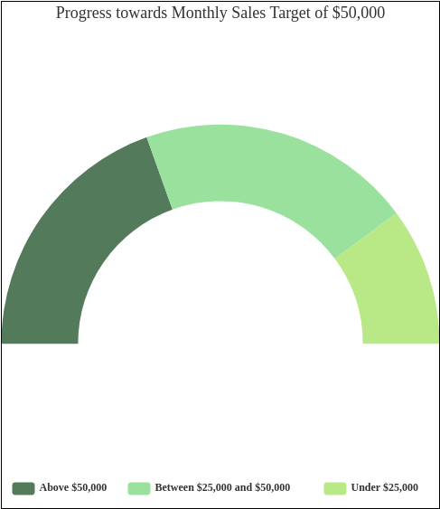 Semi Doughnut template: Progress towards Monthly Sales Target of $50,000 (Created by Diagrams's Semi Doughnut maker)
