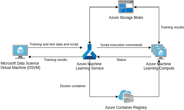 Azure Architecture Diagram template: Training of Python Scikit-learn and Deep learning Models (Created by Diagrams's Azure Architecture Diagram maker)
