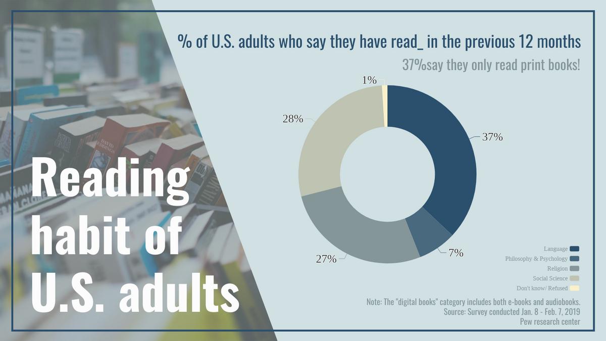 Doughnut Chart template: Reading habit of U.S. adults Doughnut Chart (Created by Chart's Doughnut Chart maker)
