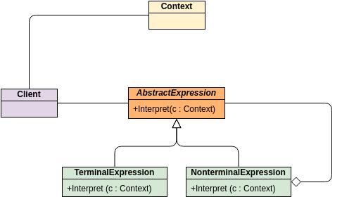 Class Diagram template: GoF Design Patterns - Interpreter (Created by Diagrams's Class Diagram maker)