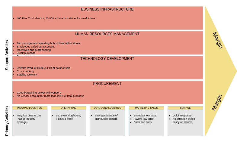 Value Chain Analysis template: SuperStore SuperMarket (Created by Diagrams's Value Chain Analysis maker)