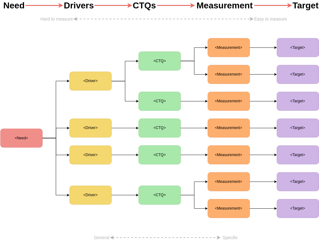 Critical To Quality Tree template: Critical to Quality Tree (With Measurement) (Created by Diagrams's Critical To Quality Tree maker)