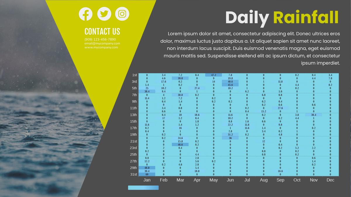Heatmap template: Daily Rainfall Heatmap (Created by Chart's Heatmap maker)