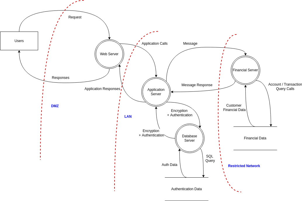 Website Threat Modeling (Threat Model Diagram Example)