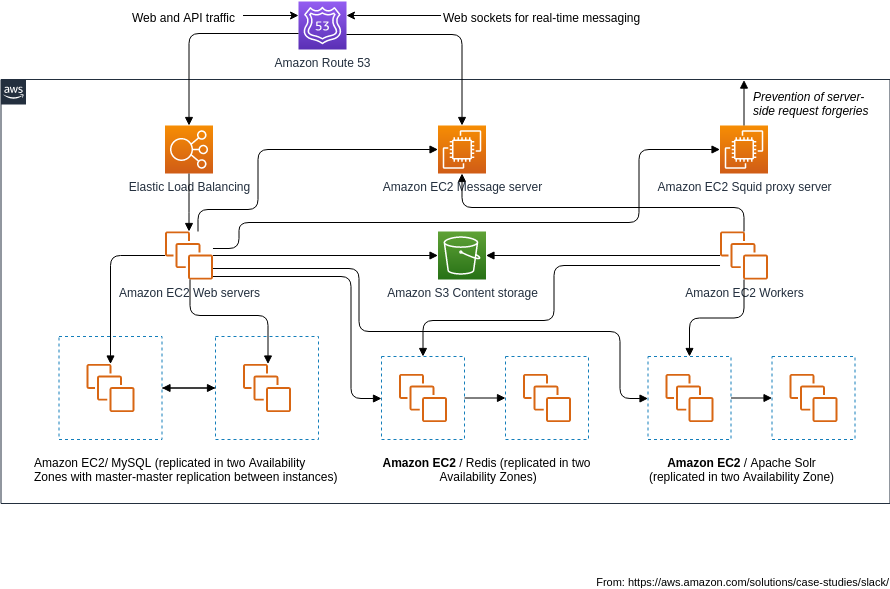 AWS Architecture Diagram template: Slack Architecture (Created by Diagrams's AWS Architecture Diagram maker)
