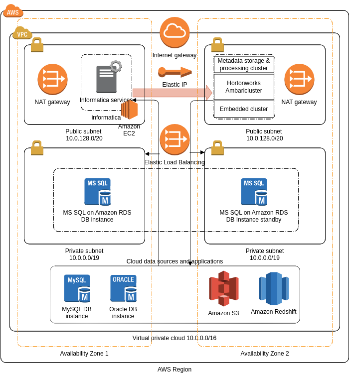 Informatica Secure at Source (AWS Architecture Diagram Example)