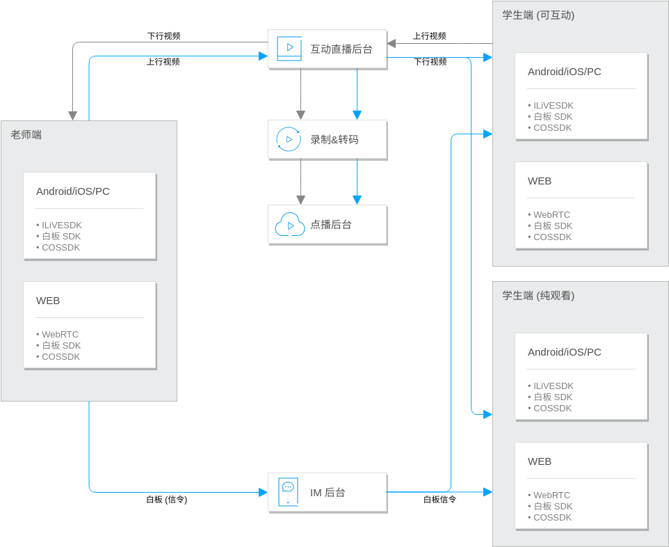 在线教育互动课堂解决方案 (Tencent Cloud Architecture Diagram Example)