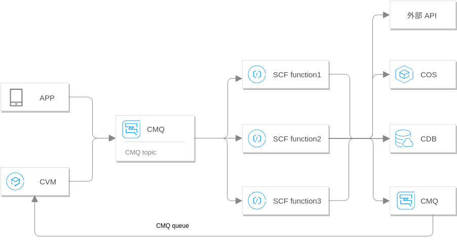 Tencent Cloud Architecture Diagram template: 消息处理方案 (Created by Diagrams's Tencent Cloud Architecture Diagram maker)