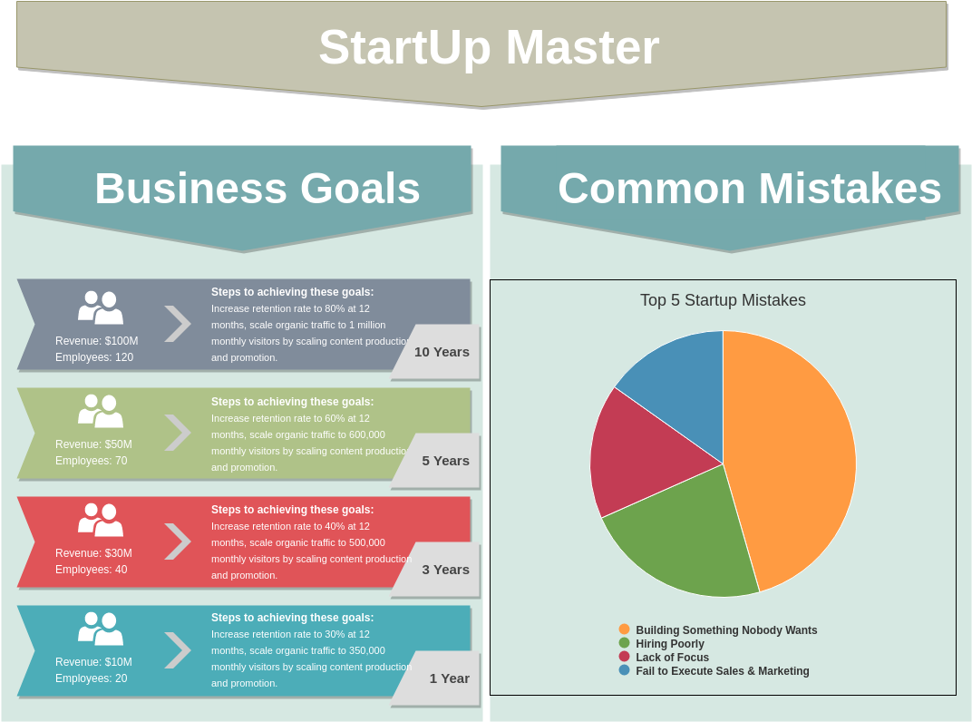 StartUp Master (Infographic Example)