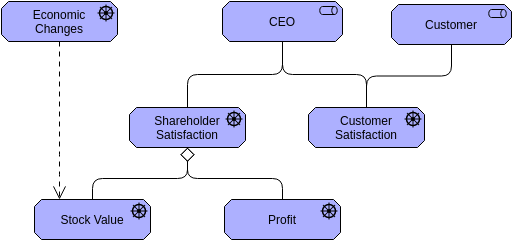 Archimate Diagram template: Driver (Created by Diagrams's Archimate Diagram maker)
