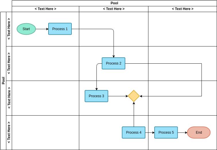Swimlane Diagram template: Vertical Cross-Functional Flowchart Template (Created by Diagrams's Swimlane Diagram maker)
