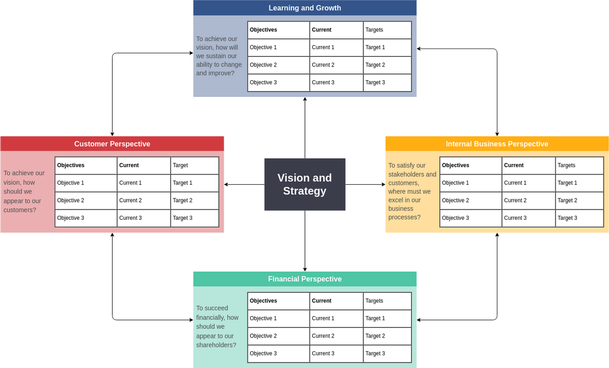 Current vs Target Balanced Scorecard (Balanced Scorecard Example)