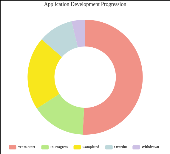Application Development Progression (Doughnut Chart Example)