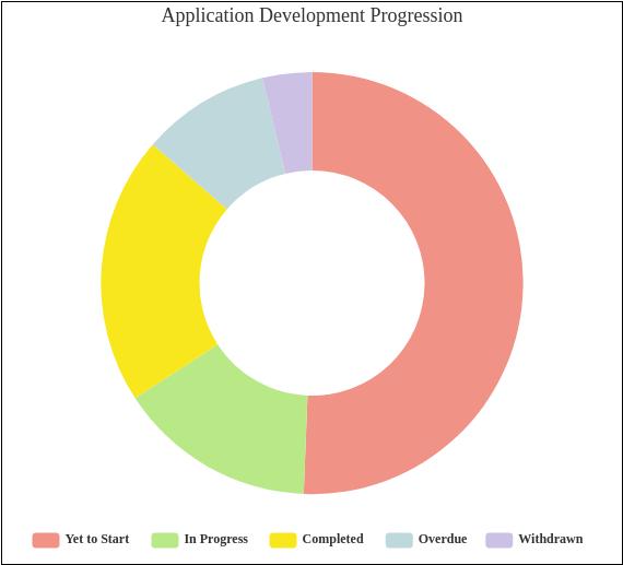 Doughnut Chart template: Application Development Progression (Created by Diagrams's Doughnut Chart maker)