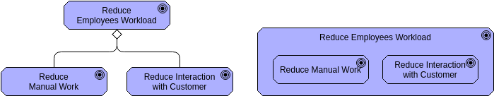 Archimate Diagram template: Aggregation or Decomposition (Created by Diagrams's Archimate Diagram maker)