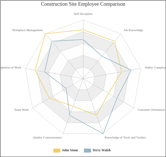 Construction Site Employee Comparison (Radar Chart Example)