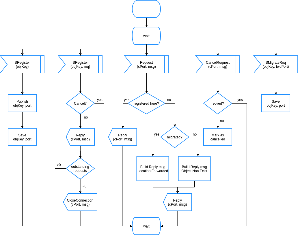 SDL Diagram Style State Machine (SDL Diagram Example)