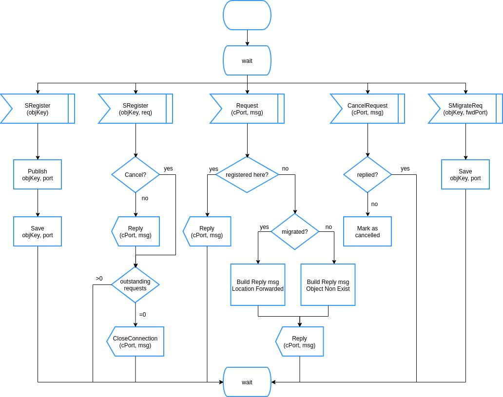 SDL Diagram template: SDL Diagram Style State Machine (Created by Diagrams's SDL Diagram maker)