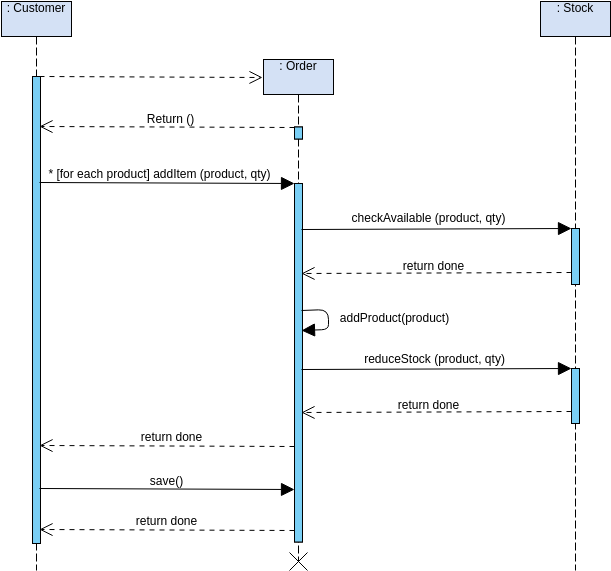 Sequence Diagram template: Place Order (Created by Diagrams's Sequence Diagram maker)