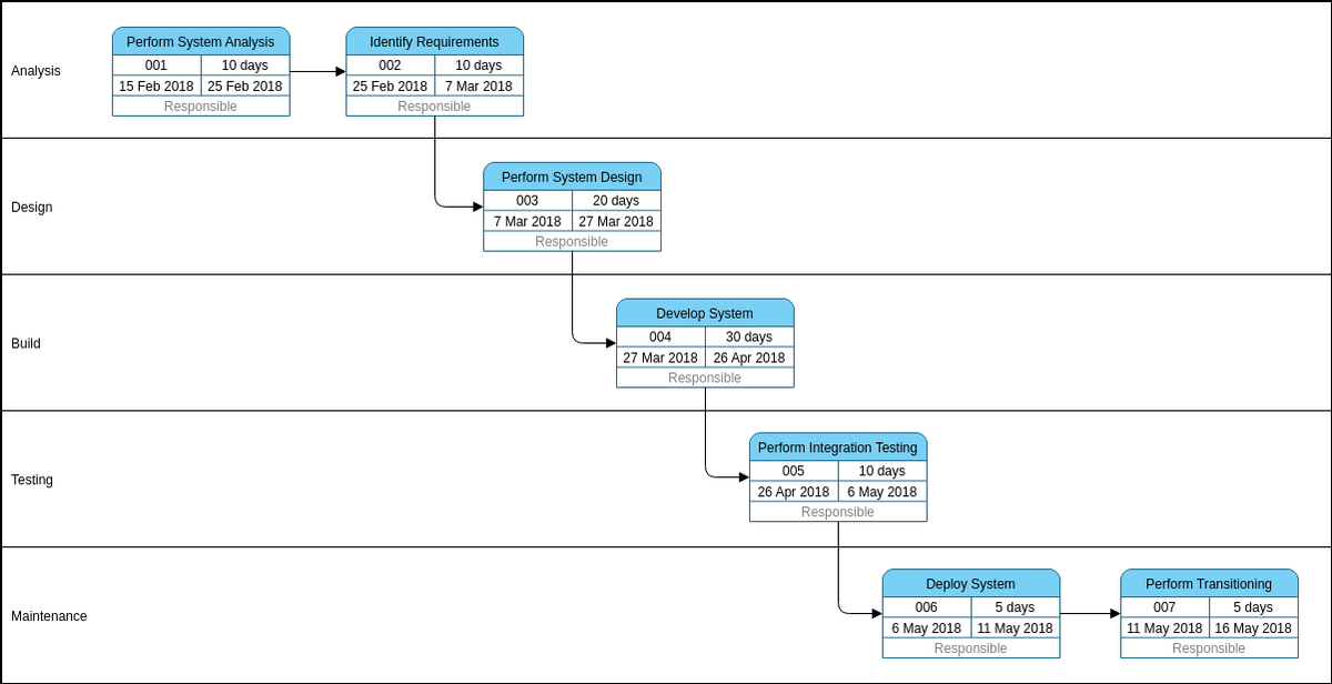 PERT Chart template: SDLC Template (Created by Diagrams's PERT Chart maker)