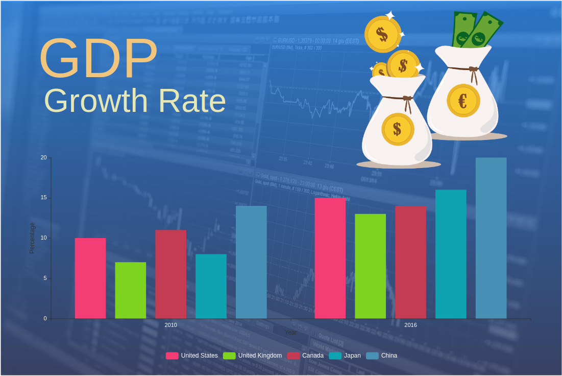 GDP Growth Rate (Column Chart Example)