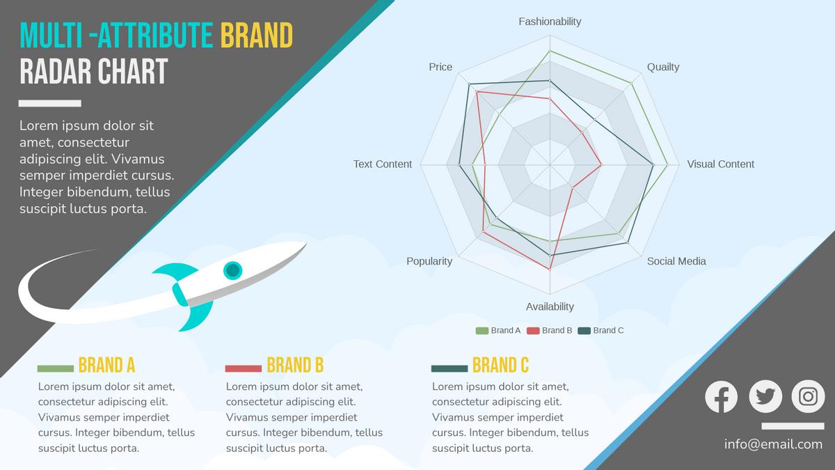 Radar Chart template: Multi Attribute Brand Perceptual Map (Created by Chart's Radar Chart maker)