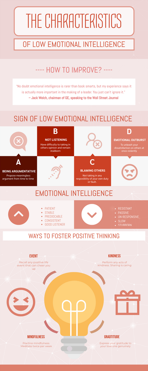 Infographic template: The 4 Ways To Improve Emotional Intelligence Infographic (Created by InfoART's Infographic maker)