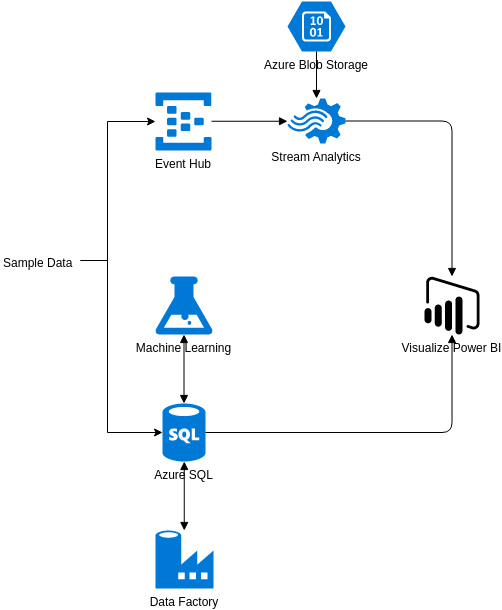 Azure Architecture Diagram template: Demand Forecasting for Shipping and Distribution (Created by Diagrams's Azure Architecture Diagram maker)