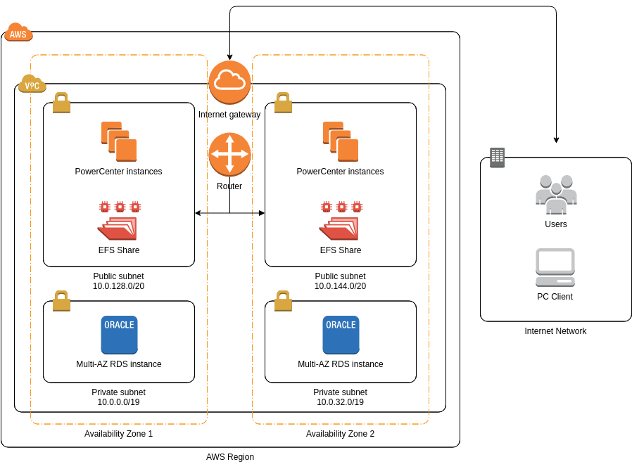 Informatica PowerCenter (AWS Architecture Diagram Example)