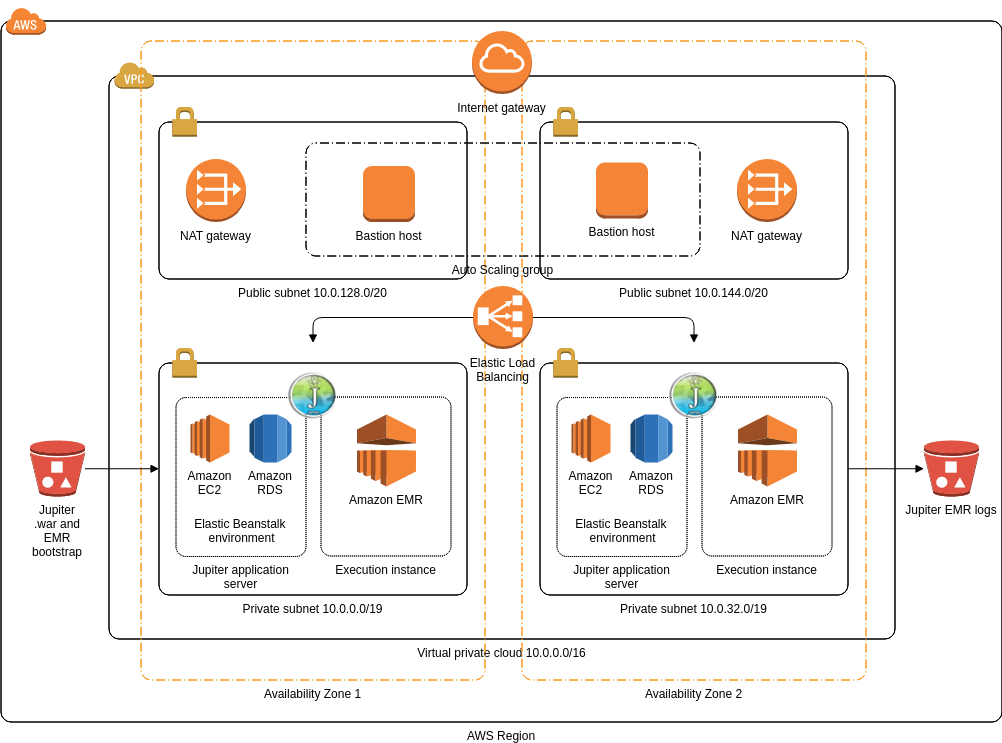 AWS Architecture Diagram template: Jupiter (Created by Diagrams's AWS Architecture Diagram maker)