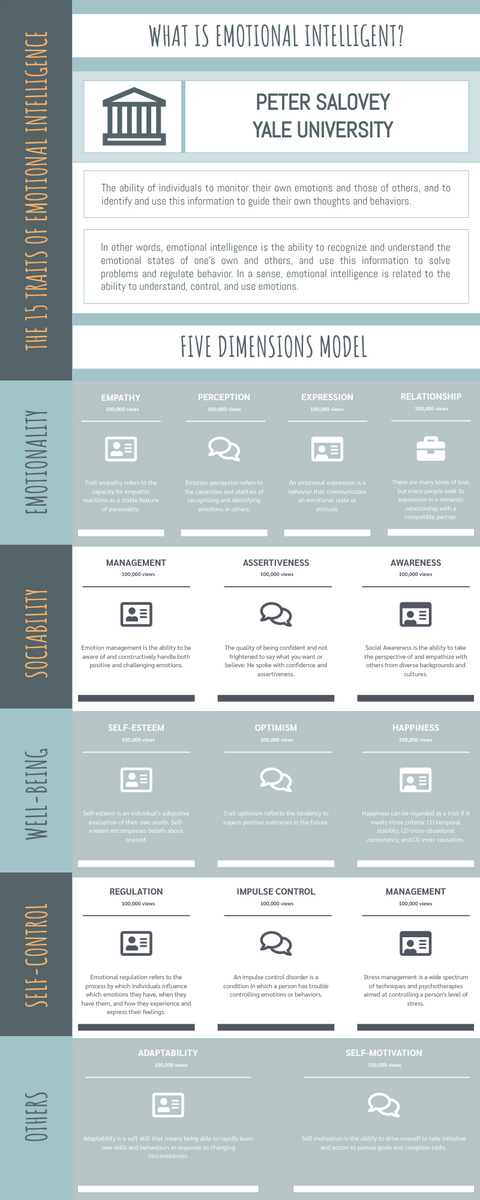 Infographic template: The 15 Traits Of Emotional Intelligence Infographic With Five Dimensions Model (Created by InfoART's Infographic maker)
