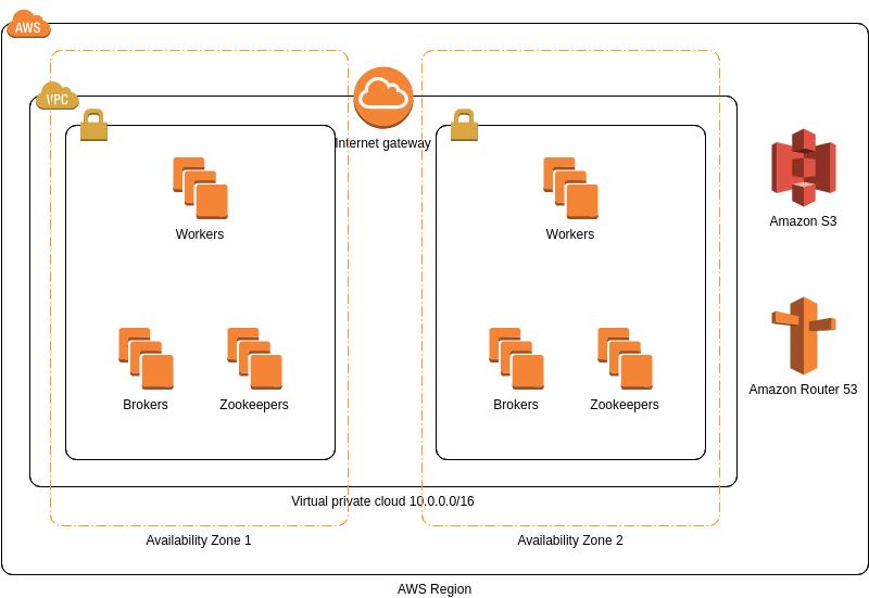 AWS Architecture Diagram template: Confluent Platform (Created by Diagrams's AWS Architecture Diagram maker)