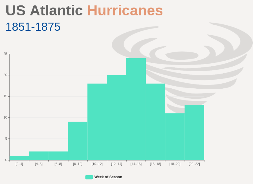 US Atlantic Hurricanes Histogram (Histogram Example)