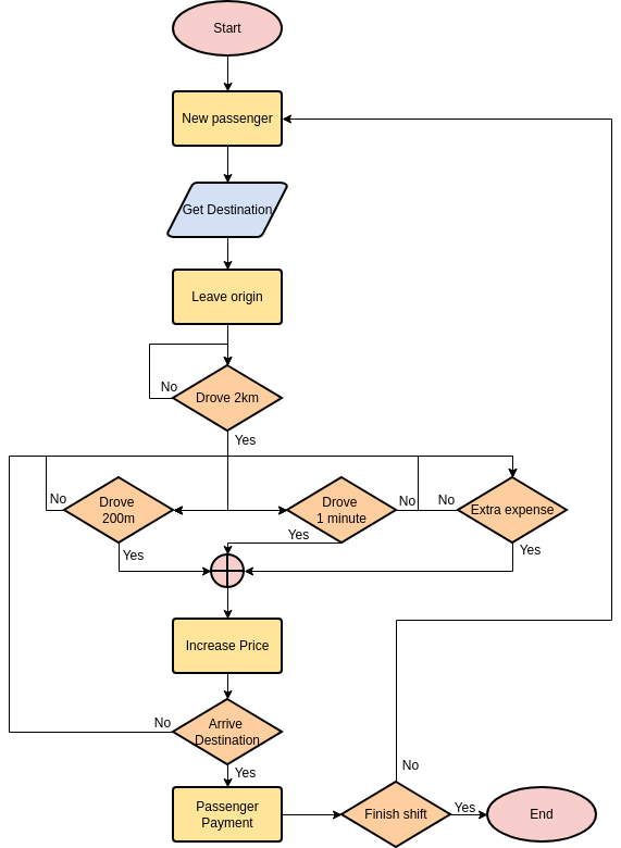 Flowchart template: Taxi Driver Workflow (Created by Diagrams's Flowchart maker)