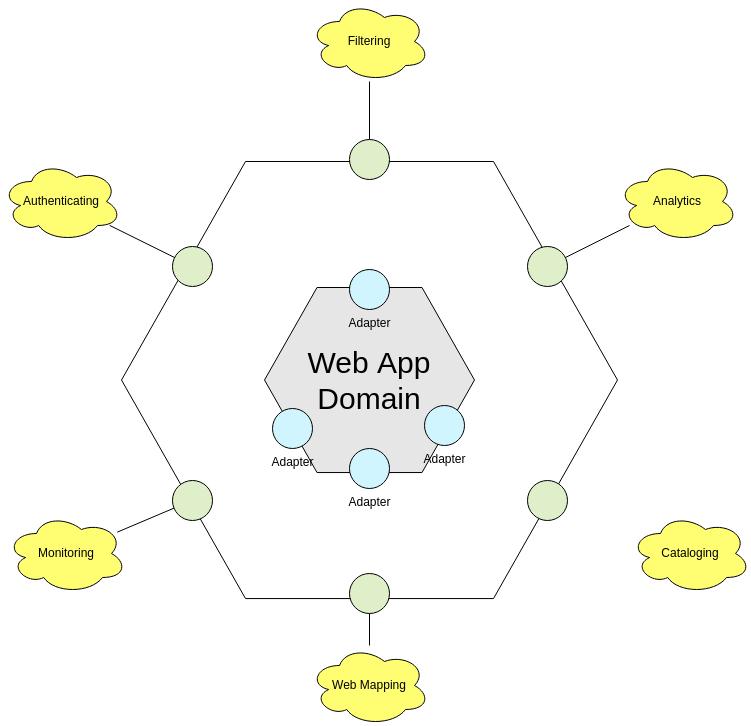 Hexagonal Architecture Diagram template: Hexagonal Architecture Diagram Example (Created by Diagrams's Hexagonal Architecture Diagram maker)
